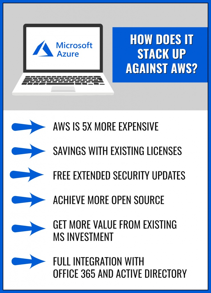 Benefits Of Using Azure