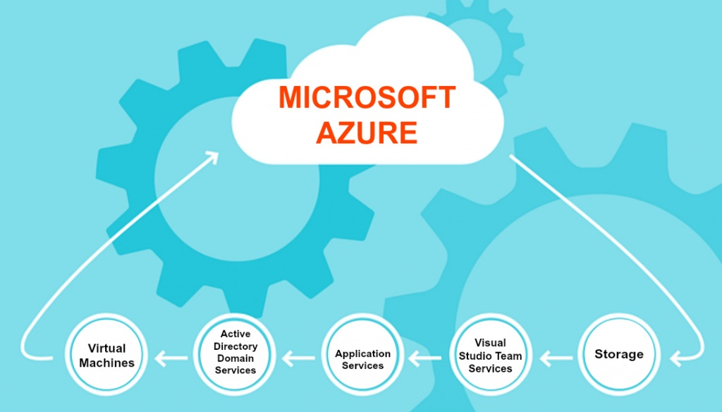 8 Benefits Of Using Azure